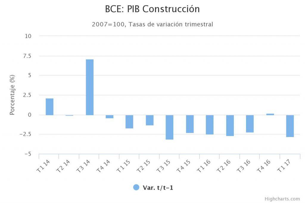 pib muestra la desaceleración de la construcción