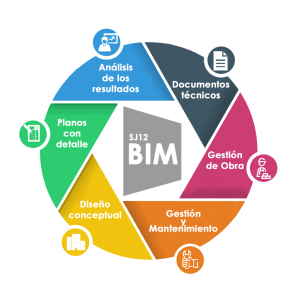 modelo de construcción B.I.M